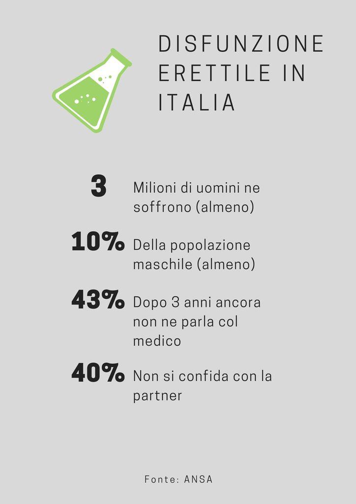 Statistiche disfunzione erettile in Italia