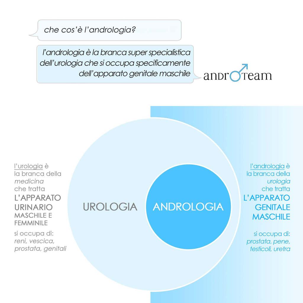 Infografica andrologia urologia