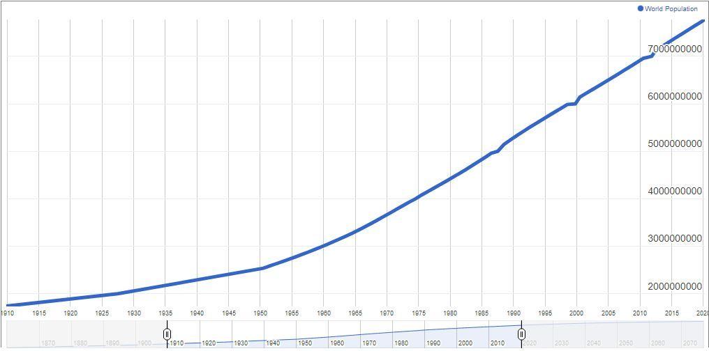 Crescita popolazione mondiale